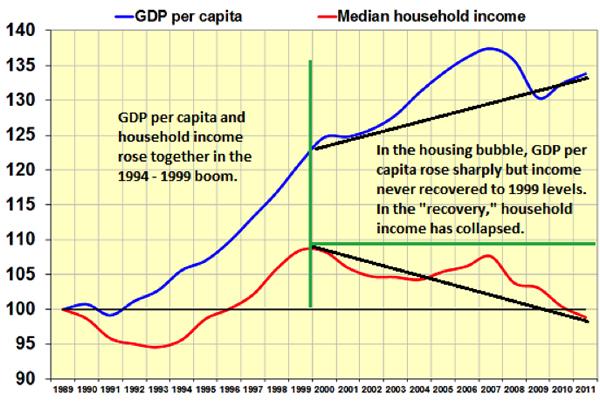 GDP per capita, Median household income