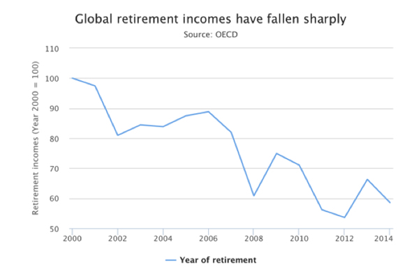 Global retirement incomes have fallen sharply