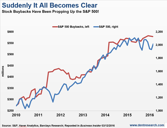 Stock Buybacks Have Been Propping Up the S&P 500