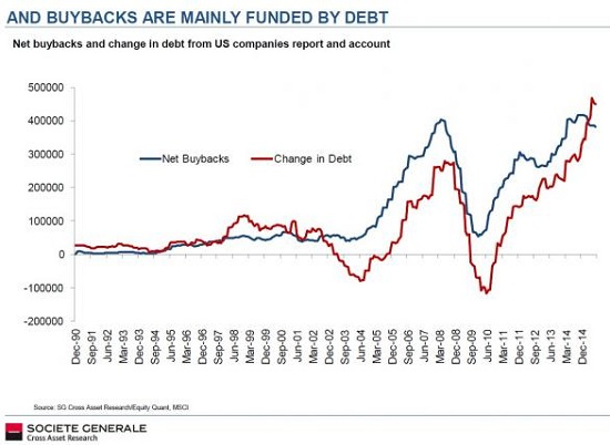 Net Buybacks and Change in debt from US Companies Report and Account