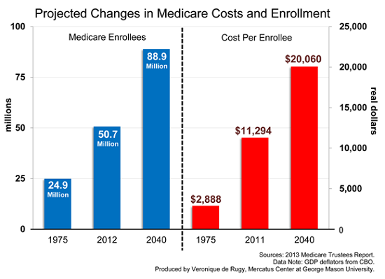 Projected Changes in Medicare Costs and Enrollment