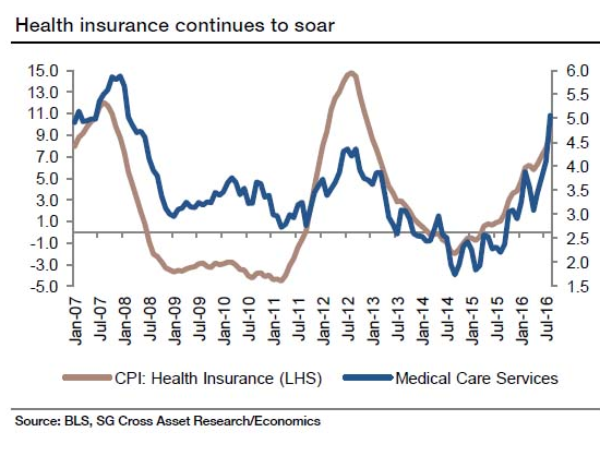 Health insurance continues to soar, CPI: Health Insurance, Medical care services