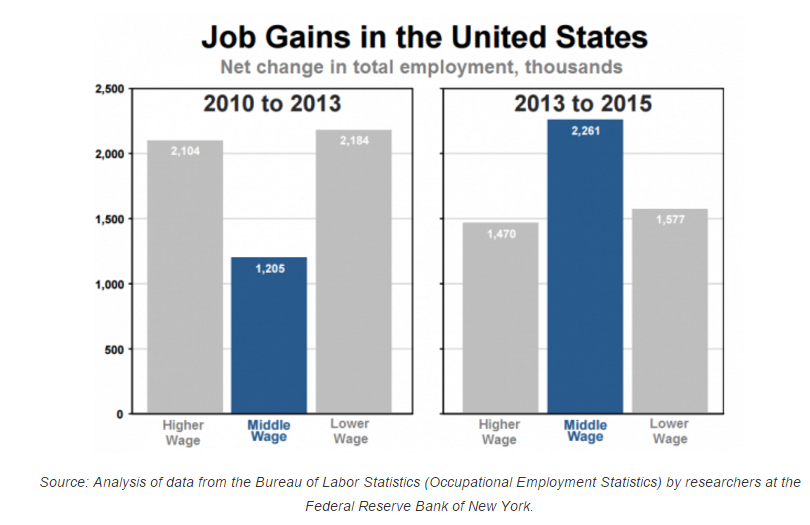 Job Gains in the United States