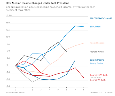 How Median Income Changed Under Each President