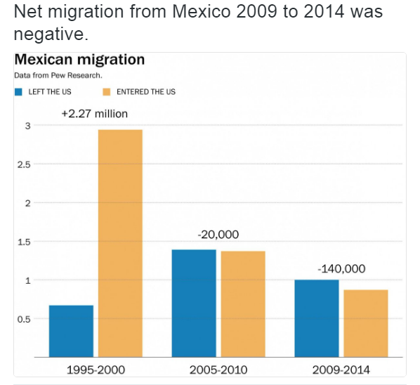 Net migration from Mexico 2009 to 2014