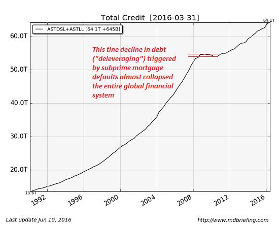 Total Credit ASTDSL + ASTLL