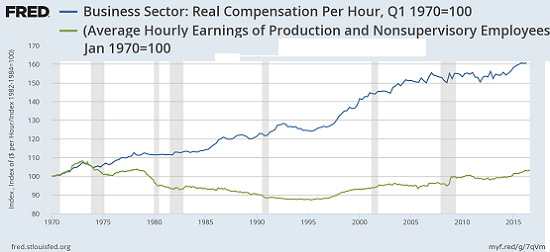 Business Sector: Real Compensation Per Hour, Average Hourly Earnings of Production and Nonsupercisory Employees