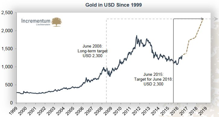 Gold in USD since 1999