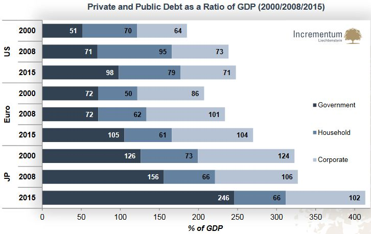 Private and Public Debt as a Ratio of GDP, Corporate, Household, Government