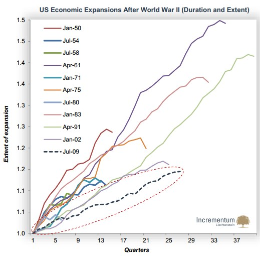 US Economic Expansions After World War II Extent of Expansion Quarters