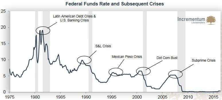 Federal Funds Rate and Subsequent Crises