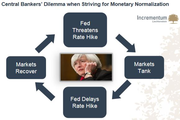 Central Bankers' Dilemma when Striving for Monetary Normalization