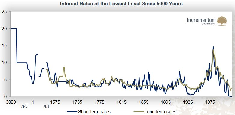 Interest Rates at the Lowest Level Since 5000 Years, Short-term rates, Long-term rates