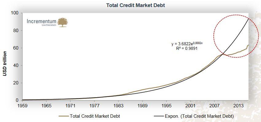 Total Credit Market Debt, Expon. (Total Credit Market Debt)