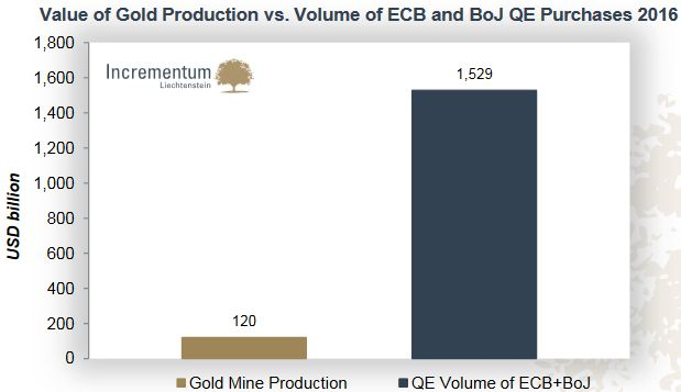 Value of Gold Production vs. Volume of ECB and BoJ QE Purchases 2016