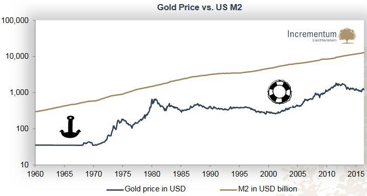 Gold price in USD, M2 in USD billion