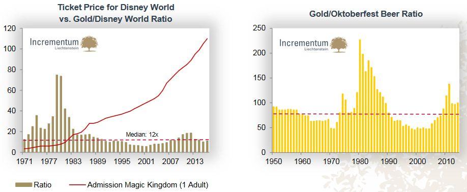 Ticket price for Disney World vs. Gold/Disney World Ratio, Gold/Oktoberfest Beer Ratio
