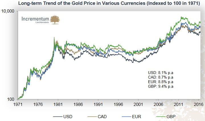 Long-term Trend of the Gold Price in Various Currencies (Indexed to 100 in 1971)