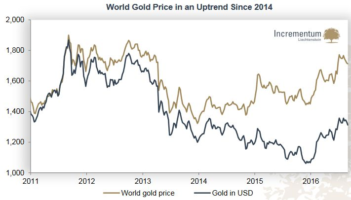 World Gold Price in an Uptrend Since 2014