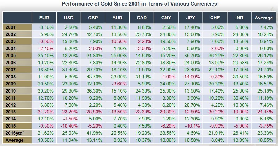 Performance of Gold Since 2001 in Terms of Various Currencies