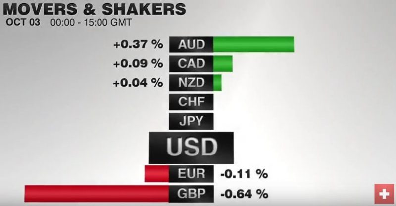 FX Performance, October 03 2016 Movers and Shakers