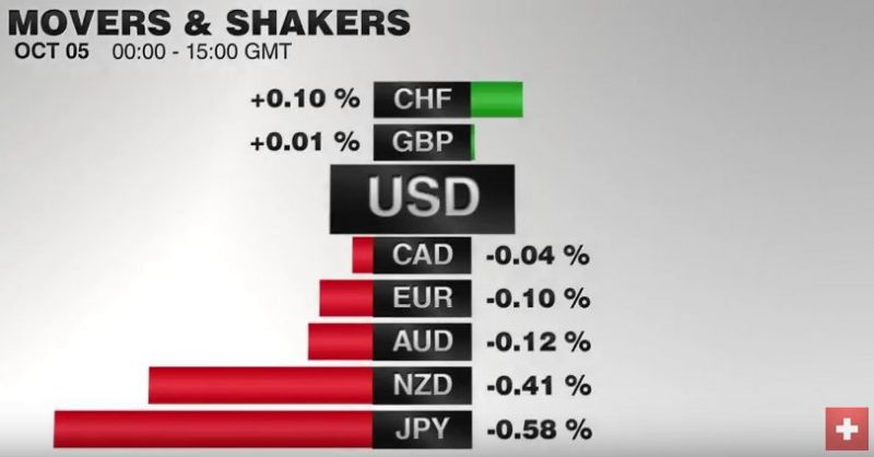 FX Performance, October 05 2016 Movers and Shakers