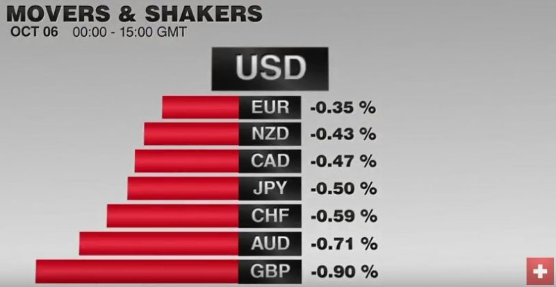 FX Performance, October 06 2016 Movers and Shakers