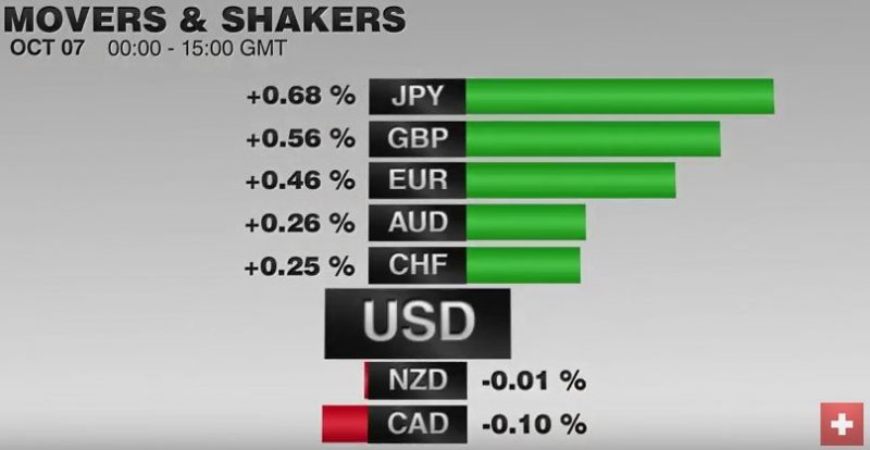 FX Performance, September 7, 2016