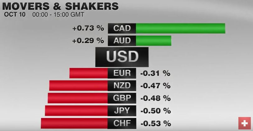 FX Performance, October 10 2016 Movers and Shakers