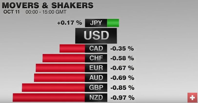 FX Performance, October 11 2016 Movers and Shakers