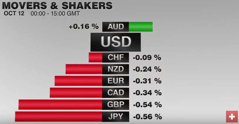 FX Performance, October 12 2016 Movers and Shakers