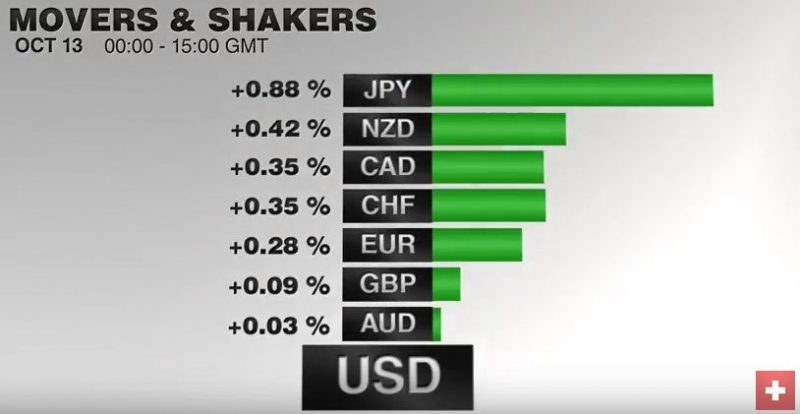 FX Performance, October 13 2016 Movers and Shakers