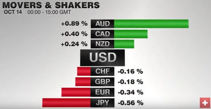FX Performance, October 14 2016 Movers and Shakers
