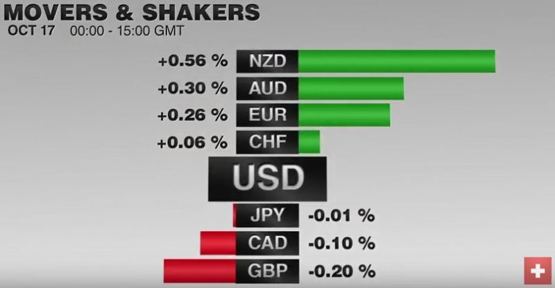 FX Performance, October 17 2016 Movers and Shakers
