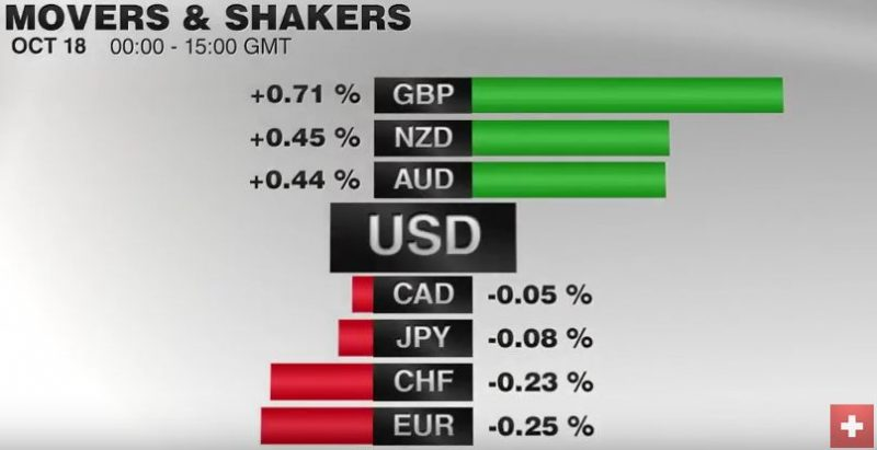 FX Performance, October 18 2016 Movers and Shakers