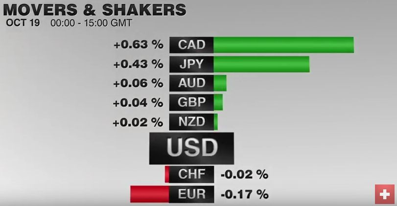 FX Performance, October 19 2016 Movers and Shakers