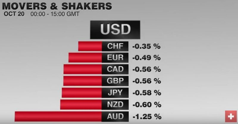 FX Performance, October 21 2016 Movers and Shakers