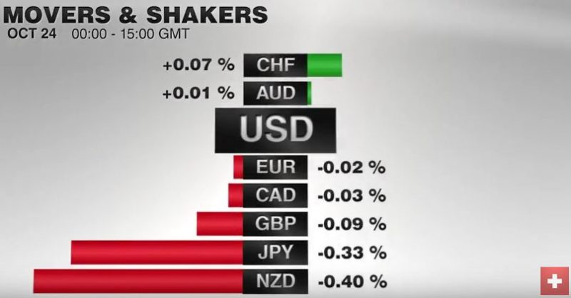 FX Performance, October 24 2016 Movers and Shakers