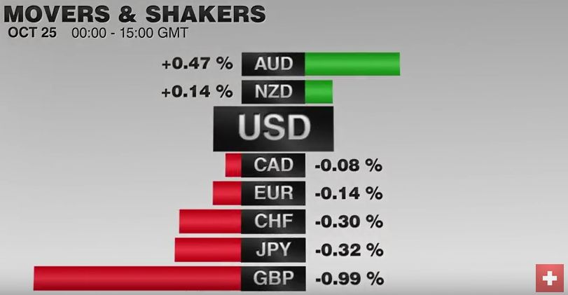 FX Performance, October 25 2016 Movers and Shakers