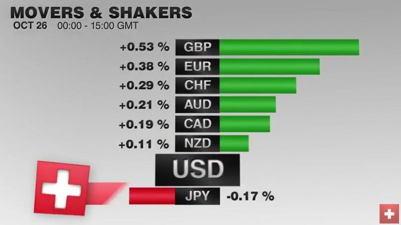 FX Performance, October 26, Movers and Shakers