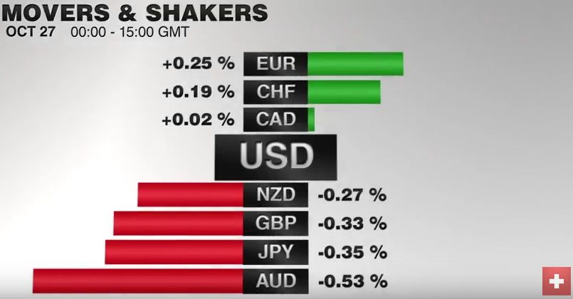 FX Performance, October 27 2016 Movers and Shakers