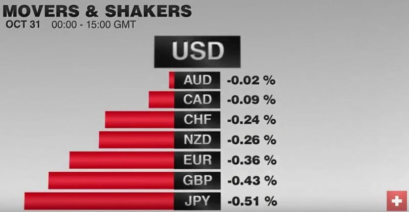 FX Performance, October 31 2016 Movers and Shakers