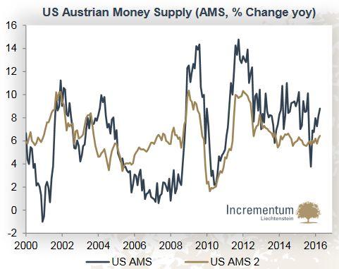 US Austrian Money Supply (AMS, % Change YoY)