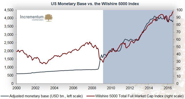 23 US Monetary Base
