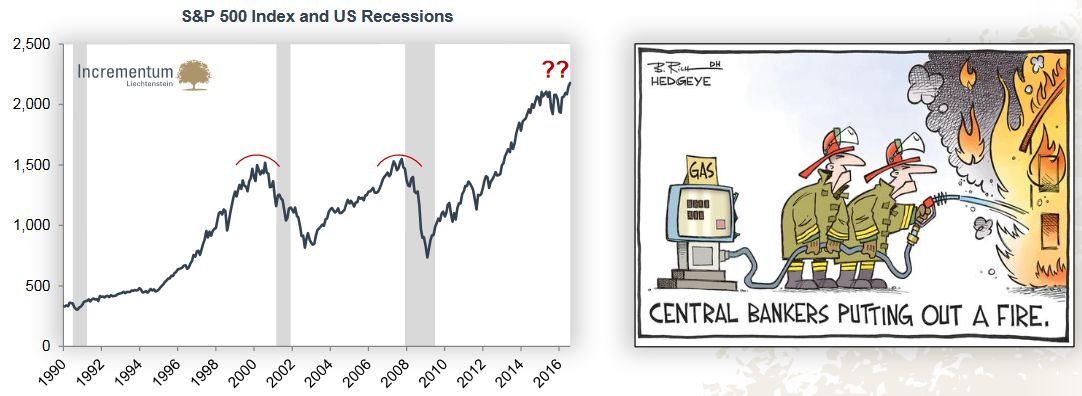S&P 500 Index and US Recessions
