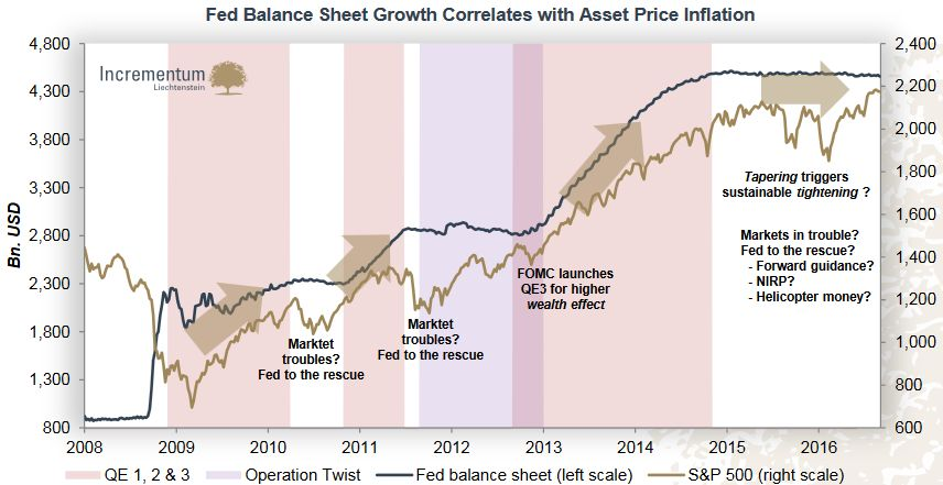 Fed Balance Sheet Growth Correlates with Asset Price Inflation