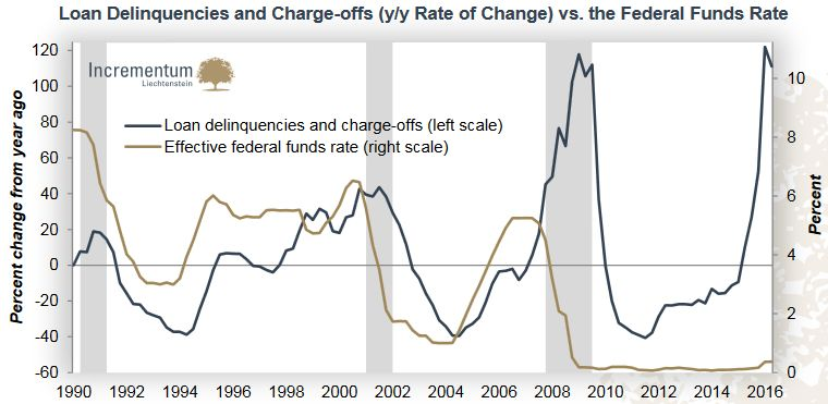 Loan Delinquencies and Charge-offs (y/y Rate of Change) vs. the Federal Funds Rate