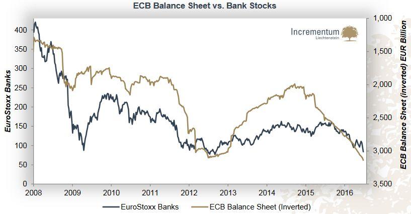 ECB Balance Sheet vs. Bank Stocks