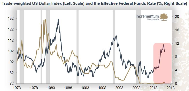 Trade-weighted US Dollar Index (Left Scale) and the Effective Federal Funds Rate(%, Right Scale)