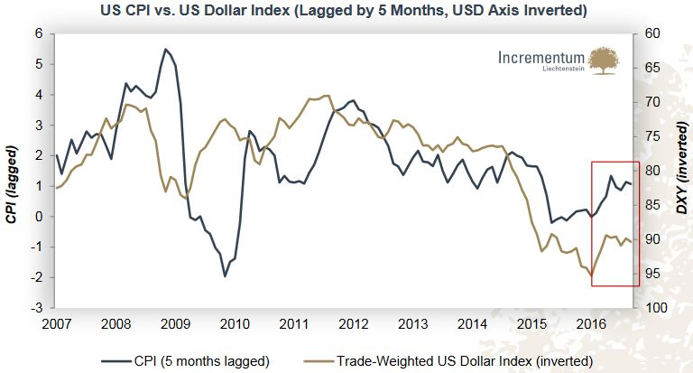 US CPI vs. US Dollar Index (Lagged by 5 Month, USD Axis Inverted)